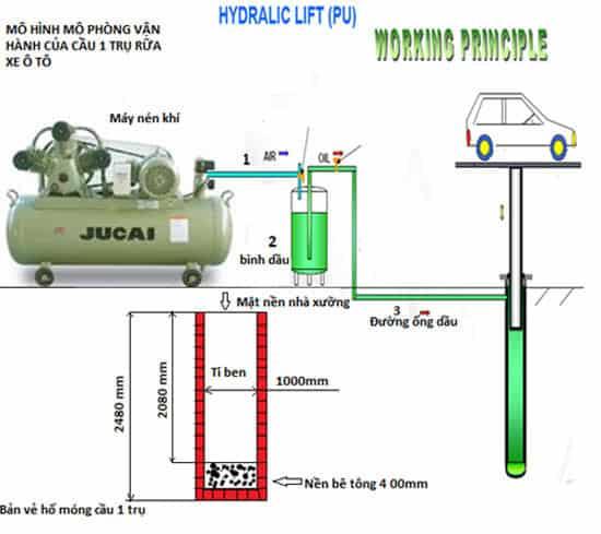 Cấu tạo và nguyên lý hoạt động của cầu nâng 1 trụ rửa xe ô tô