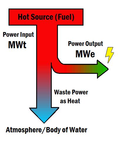 sơ đồ mô tả cách nhiệt điện tạo ra công suất