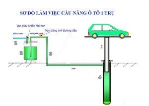 Dịch vụ lắp đặt cầu nâng 1 trụ rửa xe ô tô chuyên nghiệp