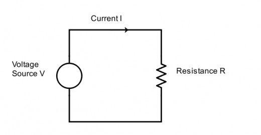 Một sơ đồ của một mạch đơn giản. Nguồn điện áp V làm cho dòng I chạy xung quanh trong một vòng qua điện trở hoặc tải R.